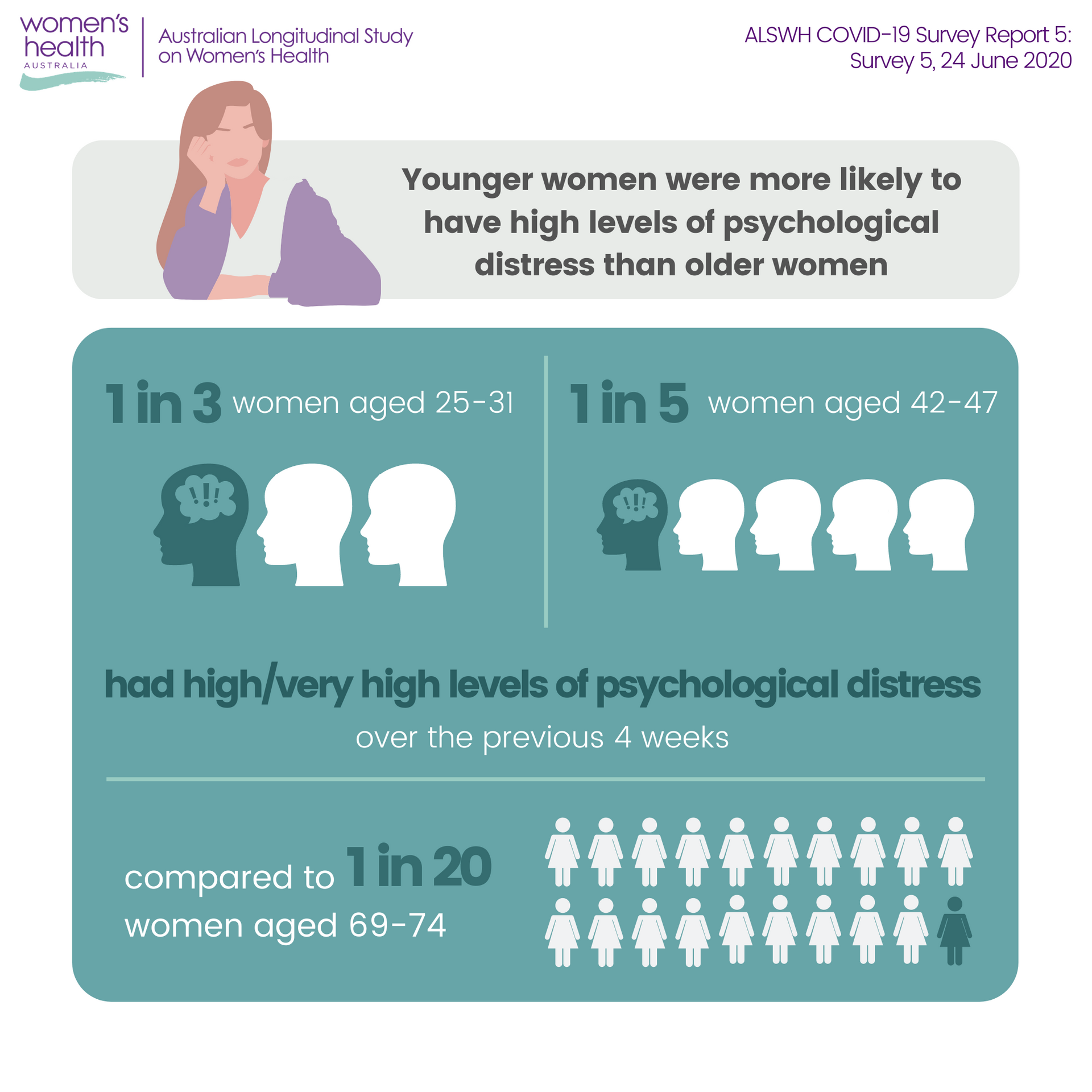 Infographic - ALSWH COVID-19 Survey 5, 1 in 3 women aged 25-31 reported high or very high levels of psychological distress
