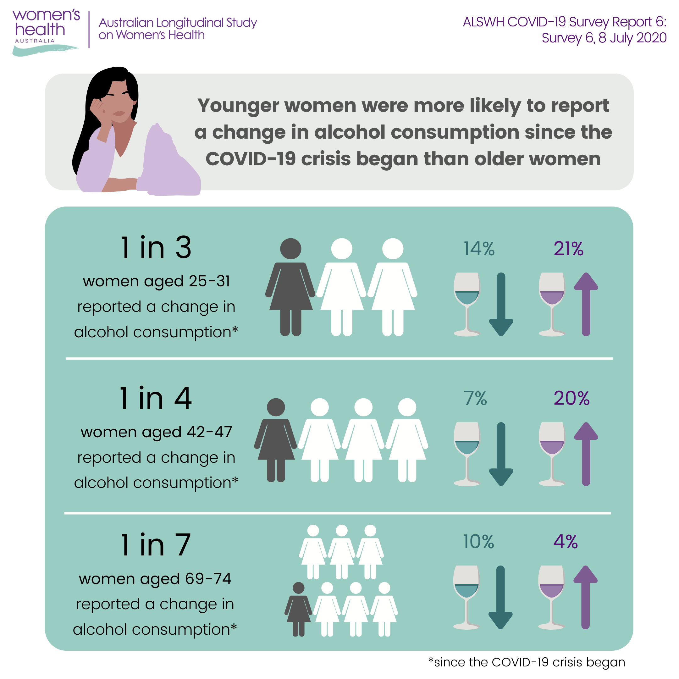 Younger women were more likely to report a change in alcohol consumption since the covid-19 crisis began than older women. 1 in 3 women aged 25-31 reported a change (14% decreased, 21% increased). 1 in 4 women aged 42-47 reported a change (7% decreased, 20% increased). 1 in 7 women aged 69-74 repoted a change (10% decreased, 4% increased).